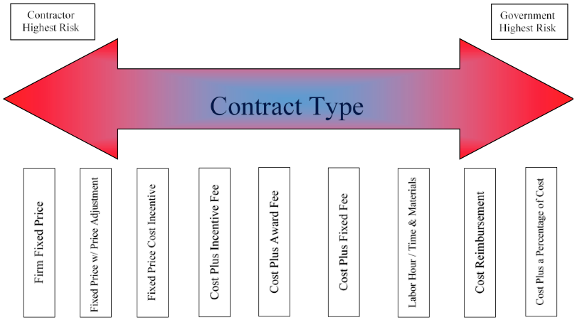 Procurement wizard 3 6 determine contract type for Cost plus building contract