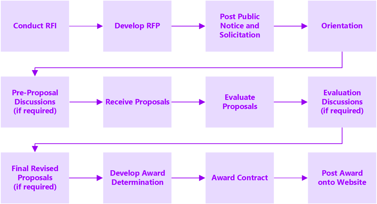 Competitive-Purchase-of-Services-Process_r1_p53