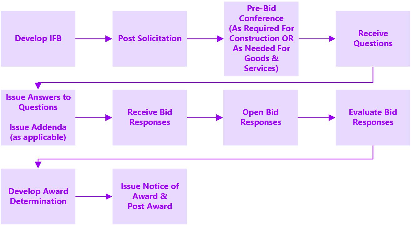 IFB-Process_r1_p40