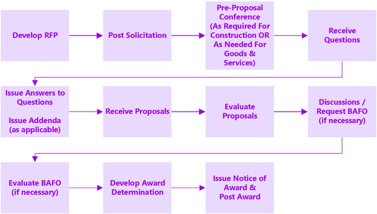 RFP-Process_r1_p45