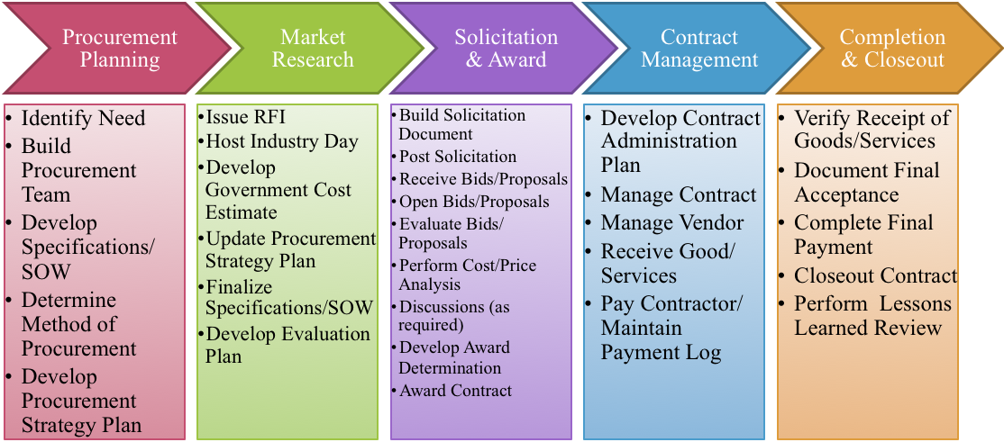procurement of goods and services strategies Introduction a contract is a 'legal agreement between two or more people for an exchange of goods or services (contracts case study on procurement strategy.